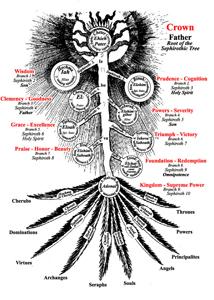 robert fludd, sephiroth, rosicrucian, rosenkreutz, christian, mystic, mysticism