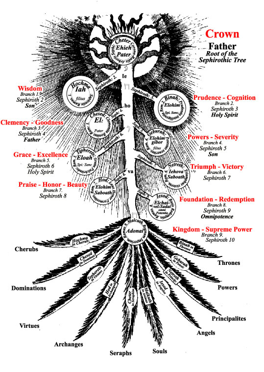 robert fludd, Franz Bardon,  Quabalah,  third tarot card,  Quabbalah,  Kabbalah,  Cabala,  Kaballah,  Kabbala,  Kabbalah,  Cabalah,  Christian,   Christian Mysteries,  Esoteric Letters,  Four Letter Keys,  God, Hermes,  Kabbalistic Astrology,  Kabbalistic Word,  Kabbalist,  Magic Formulas,  Magician,  Magick,  Mantra,  Order of the Spheres,  Pentagram,  Ritual magic,  Rituals, Spirit,  Tantras,  Tarot,  Tetragammaton,  Cosmic Language,  Laws of Analogy,  Three Letter Keys,  Truth,  Two Letter Keys,  Wicca,  Squaring the Circle,  Cabbalah,  Kabbalistic Mysticism,  Magician,  Magick,  Mantra,  Spirit,  Tarot, Cabbalist, Mantras,